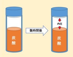 炭酸・水筒・内圧・説明