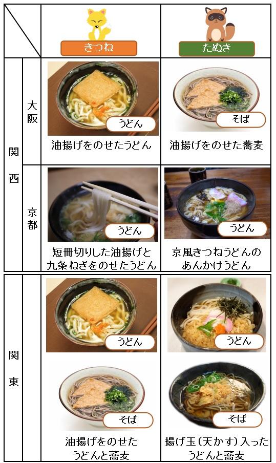 関西と関東のうどん・蕎麦の違い